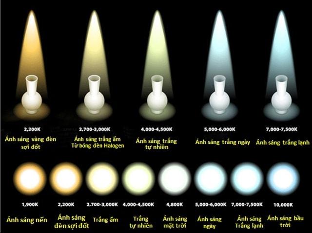 Cách lựa chọn màu sắc ánh sáng đèn LED phù hợp