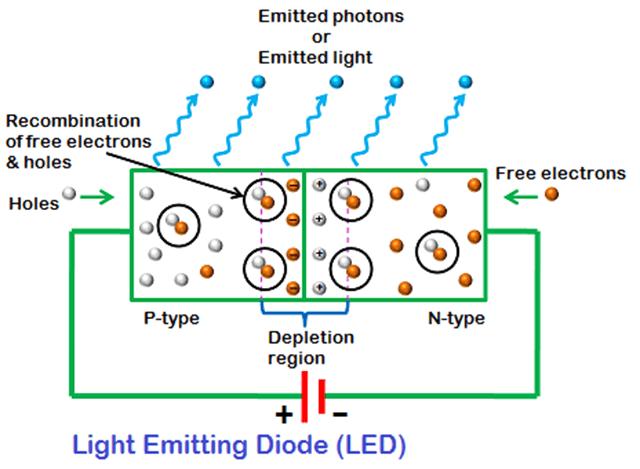 Đèn LED là gì? Cấu tạo, ưu điểm và ứng dụng của đèn LED chiếu sáng - Ảnh 2