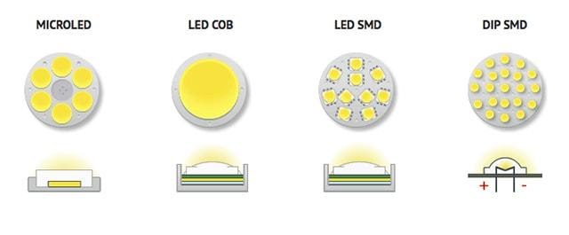 Những điều bạn cần biết về công nghệ LED COB và SMD - Ảnh 1