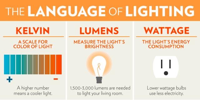 Những khái niệm và thuật ngữ trong chiếu sáng