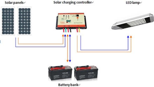 Các cách tiết kiệm năng lượng trong chiếu sáng đường phố - Ảnh 3