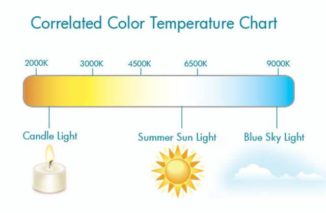 Nhiệt độ màu của đèn LED? Sự khác nhau giữa CCT & CRI? - Ảnh 1