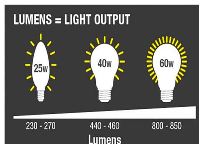 Những thông số bạn cần quan tâm khi mua đèn LED - Ảnh 1
