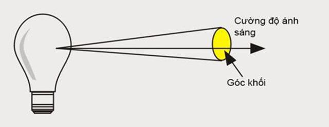 Những thông số bạn cần quan tâm khi mua đèn LED - Ảnh 3
